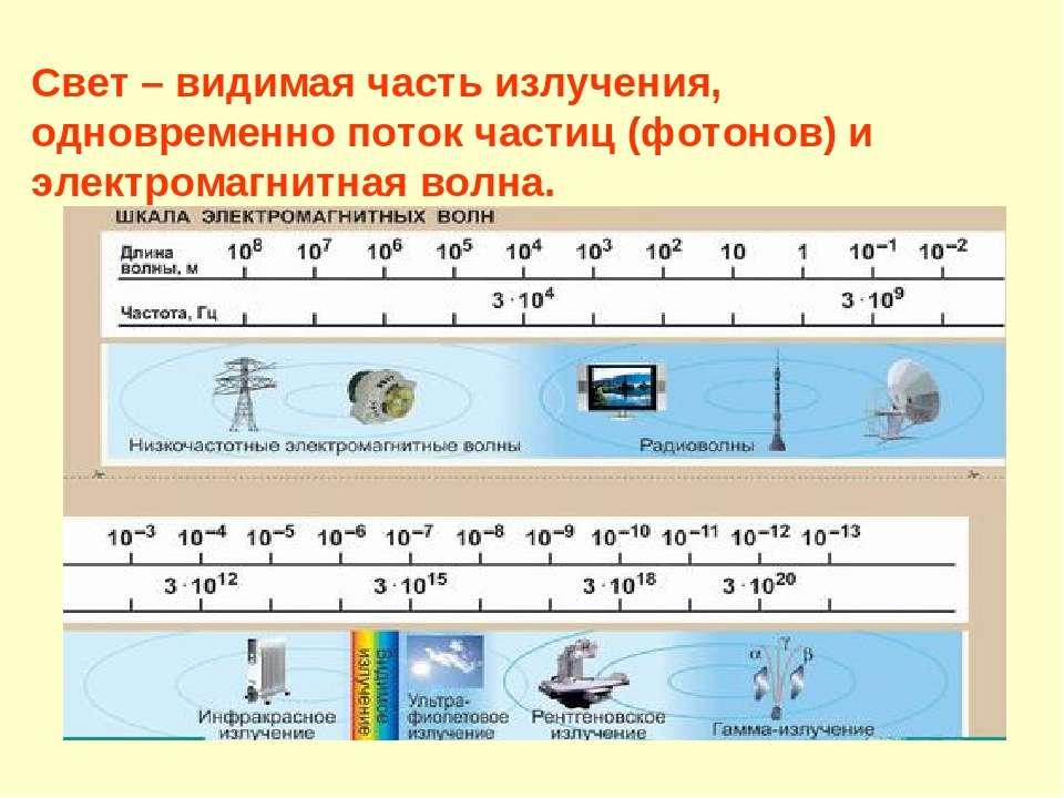 Свет – видимая часть излучения, одновременно поток частиц (фотонов) и электро...