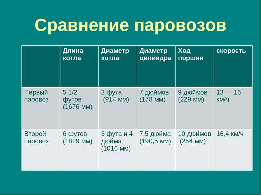Сравнение паровозов Длина котла Диаметр котла Диаметр цилиндра Ход поршня ско...