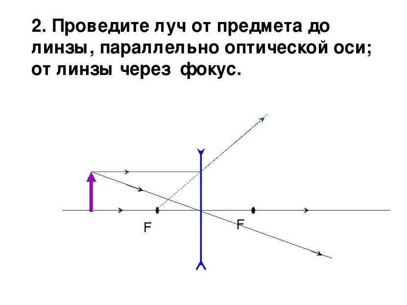 F F 2. Проведите луч от предмета до линзы, параллельно оптической оси; от лин...