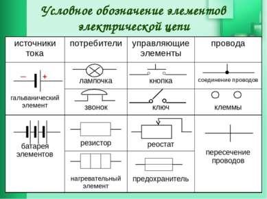 Условное обозначение элементов электрической цепи + ─ источники тока потребит...