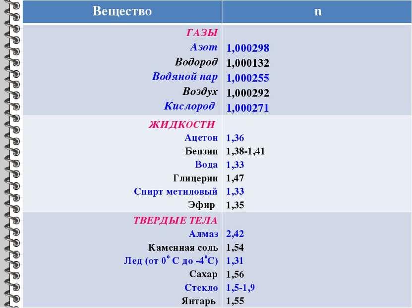Вещество n ГАЗЫ Азот Водород Водяной пар Воздух Кислород 1,000298 1,000132 1,...