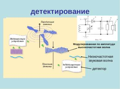 детектирование Модулированная по амплитуде высокочастотная волна Низкочастотн...