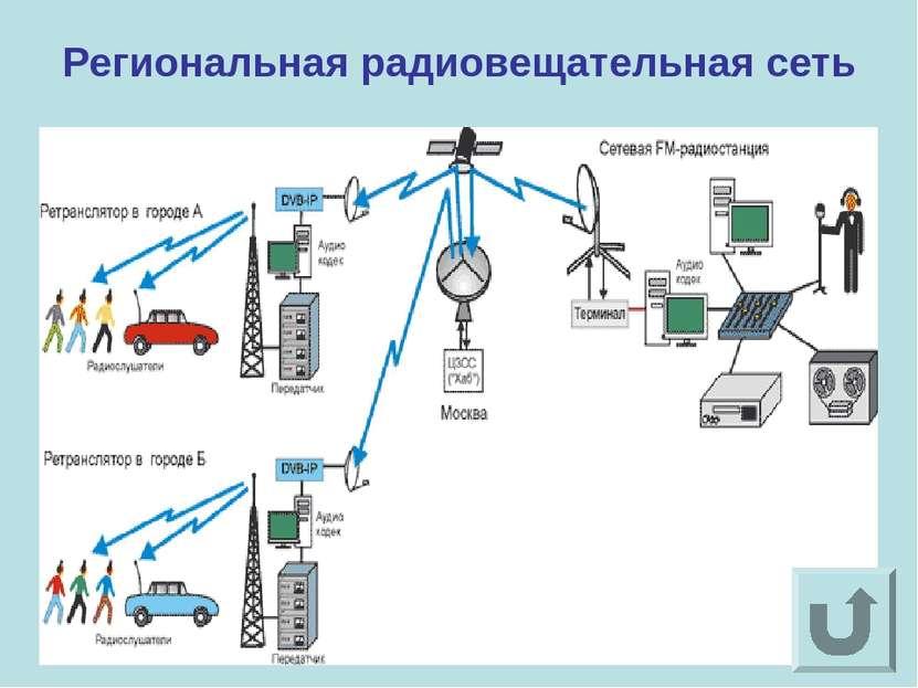 Региональная радиовещательная сеть