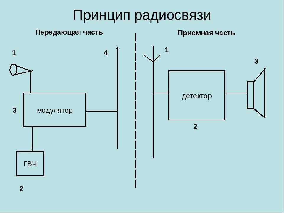 Принцип радиосвязи Передающая часть 1 2 3 4 1 2 3 Приемная часть