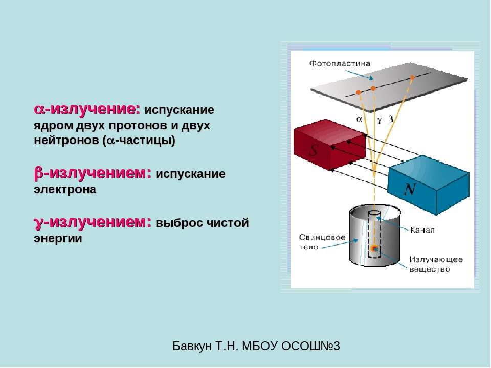 -излучение: испускание ядром двух протонов и двух нейтронов ( -частицы) -излу...
