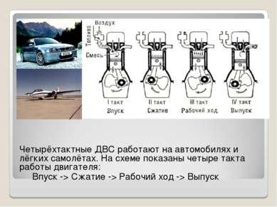 Четырёхтактные ДВС работают на автомобилях и лёгких самолётах. На схеме показ...