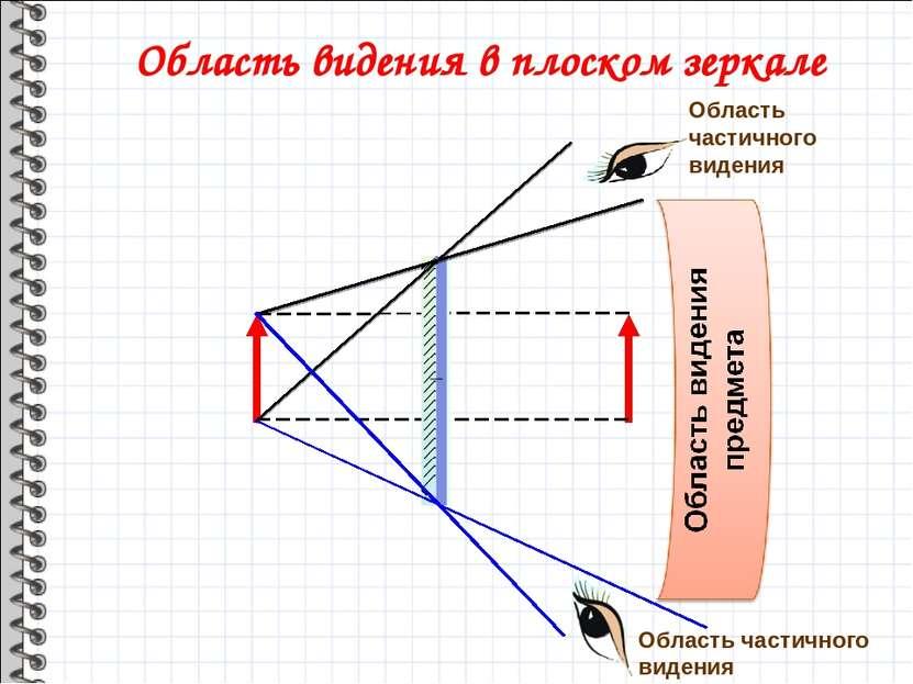 Область видения в плоском зеркале Область частичного видения Область частично...