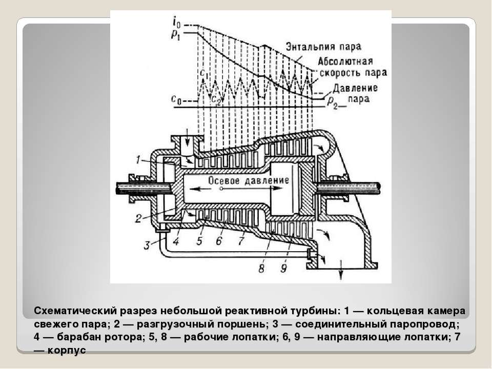 Схематический разрез небольшой реактивной турбины: 1 — кольцевая камера свеже...