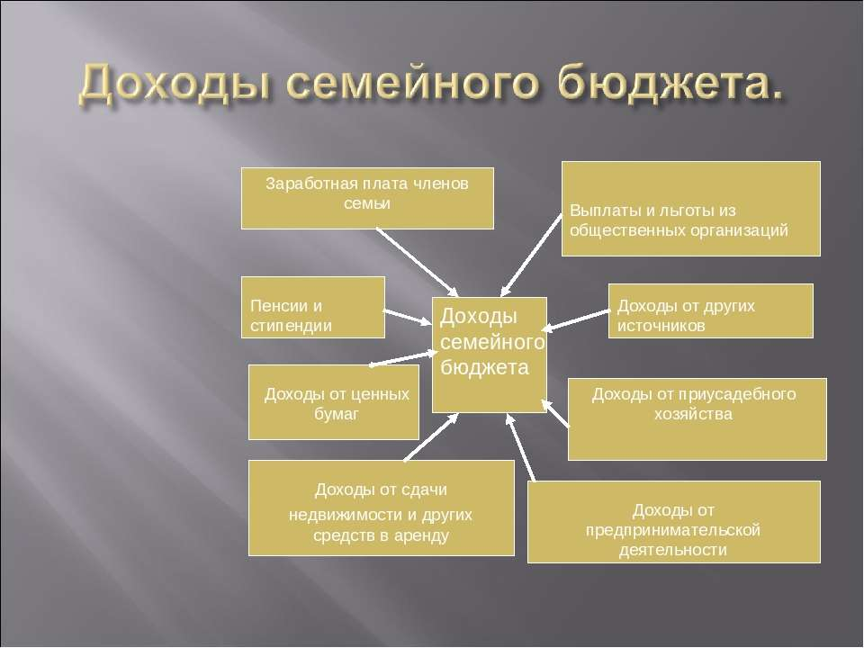 Доходы семейного бюджета Доходы семейного бюджета Выплаты и льготы из обществ...