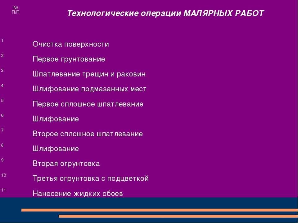 № П/П Технологические операции МАЛЯРНЫХ РАБОТ 1 Очистка поверхности 2 Первое ...