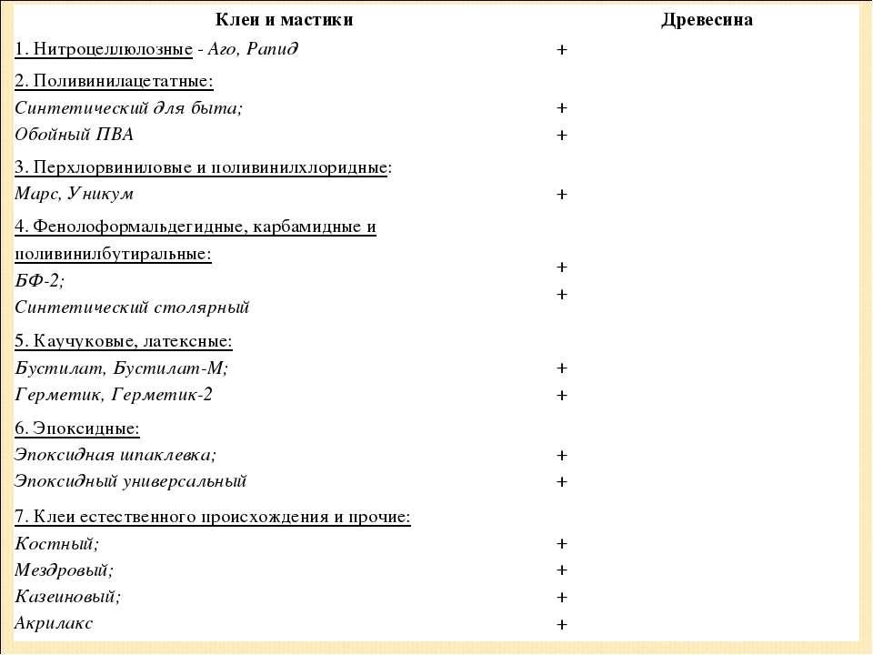 Клеи и мастики Древесина 1. Нитроцеллюлозные-Аго, Рапид + 2. Поливинилацета...