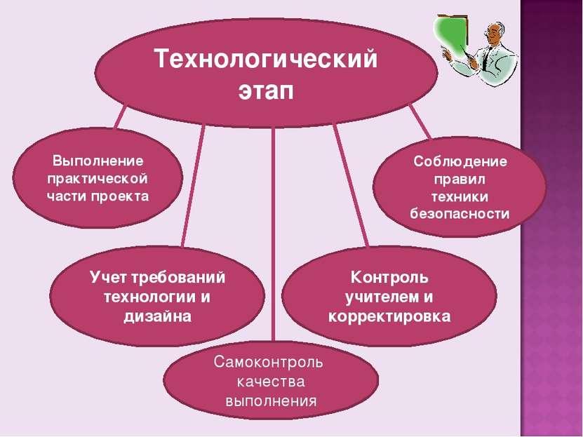Технологический этап Выполнение практической части проекта Учет требований те...