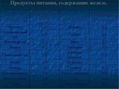 . Продукты питания, содержащие железо. ПРОДУКТЫ СОДЕРЖАНИЕ Fе, мг/ 100 г ПРОД...
