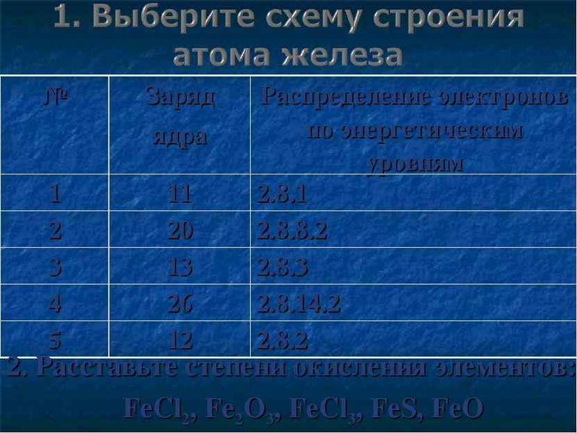 2. Расставьте степени окисления элементов: FeCl2, Fe2O3, FeCl3, FeS, FeO № За...