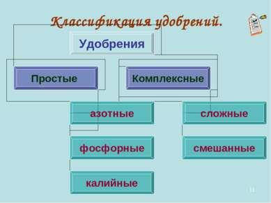 * Классификация удобрений.