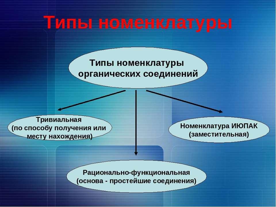 Типы номенклатуры Типы номенклатуры органических соединений Тривиальная (по с...