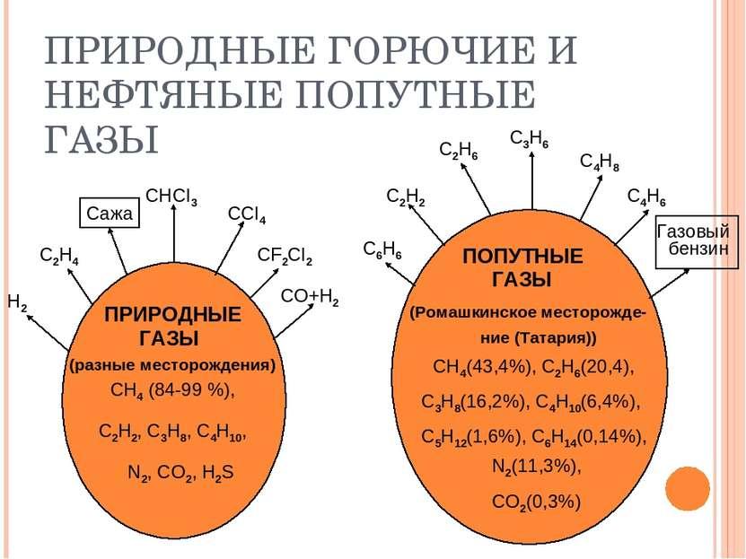 ПРИРОДНЫЕ ГОРЮЧИЕ И НЕФТЯНЫЕ ПОПУТНЫЕ ГАЗЫ СНCI3 ССI4 CF2CI2 CO+H2 Сажа С2Н4 ...