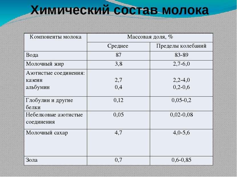 Химический состав молока Компоненты молока Массовая доля, % Среднее Пределы к...