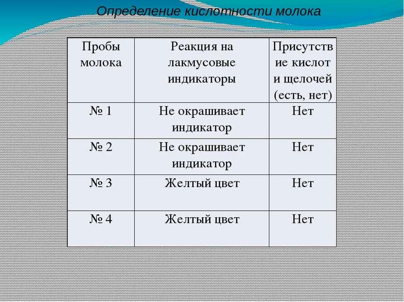 Определение кислотности молока Пробы молока Реакция на лакмусовые индикаторы ...