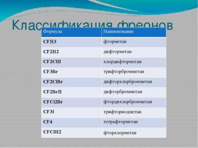 Классификация фреонов Формула Наименование CFH3 фторметан CF2H2 дифторметан C...