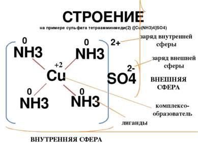 СТРОЕНИЕ на примере сульфата тетраамминмеди(2) ([Cu(NH3)4]SO4) Cu NH3 NH3 NH3...