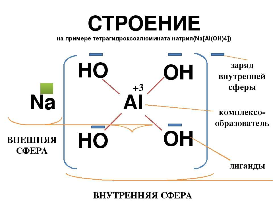 СТРОЕНИЕ на примере тетрагидроксоалюмината натрия(Na[Al(OH)4]) Al OH OH HO HO...