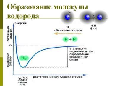 Образование молекулы водорода