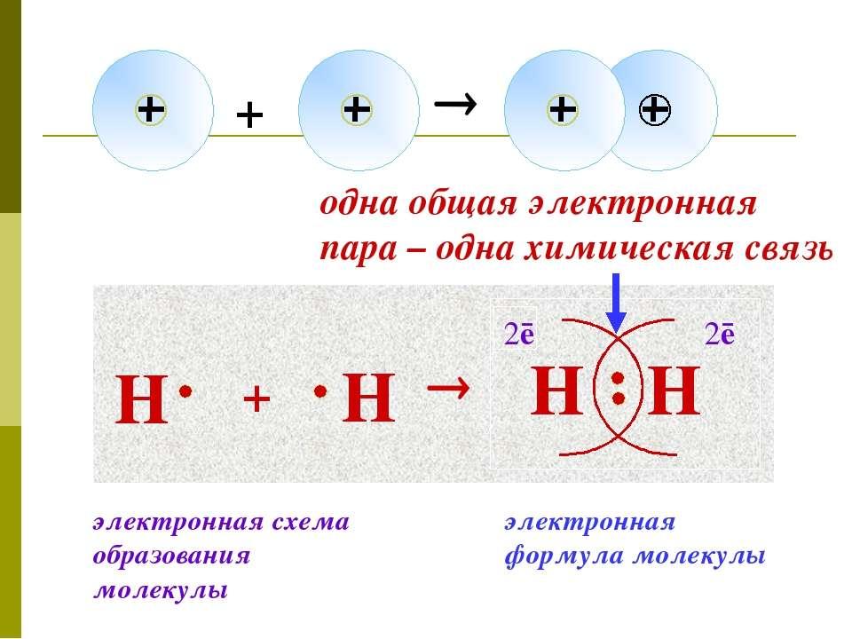 Н + Н Н Н 2ē 2ē одна общая электронная пара – одна химическая связь электронн...
