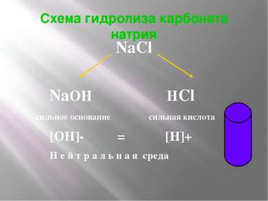 Схема гидролиза карбоната натрия NaCl NaOH HCl сильное основание сильная кисл...
