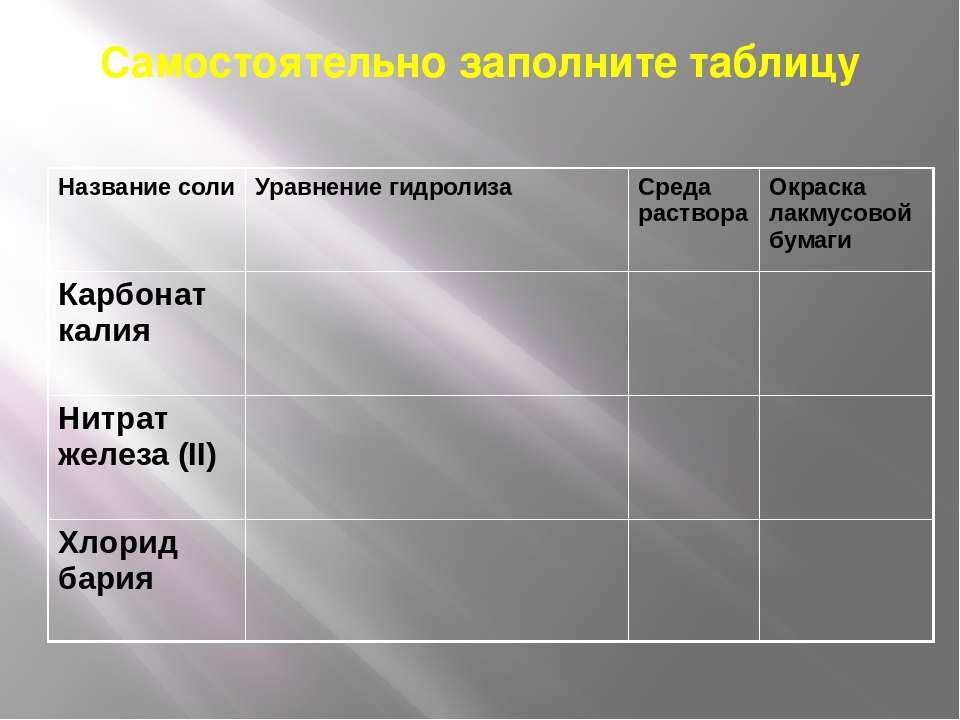 Самостоятельно заполните таблицу Название соли Уравнение гидролиза Среда раст...