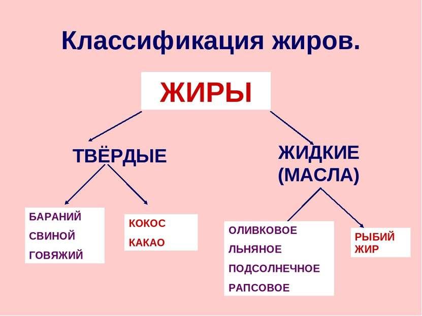 Классификация жиров. ЖИРЫ ТВЁРДЫЕ ЖИДКИЕ (МАСЛА) БАРАНИЙ СВИНОЙ ГОВЯЖИЙ КОКОС...