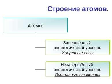 Строение атомов.