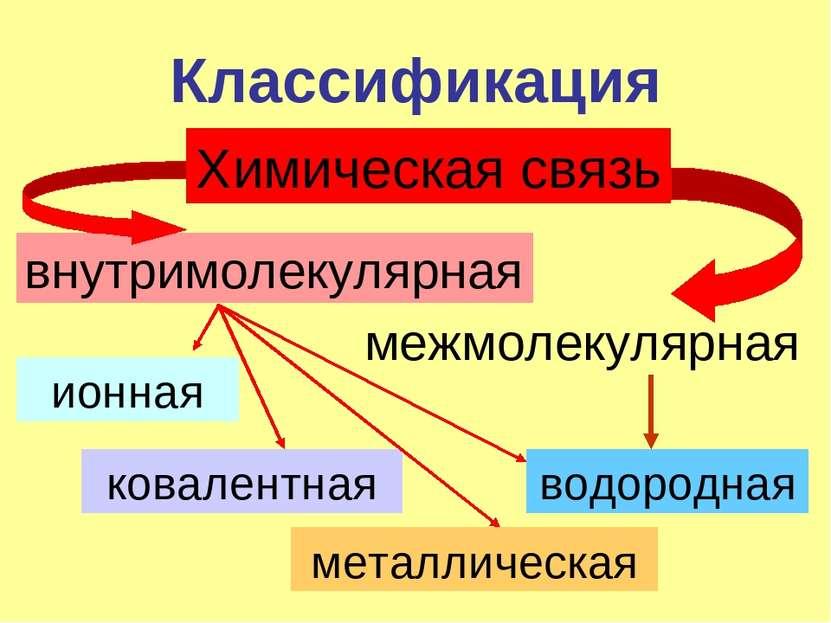 Классификация Химическая связь внутримолекулярная межмолекулярная ионная кова...