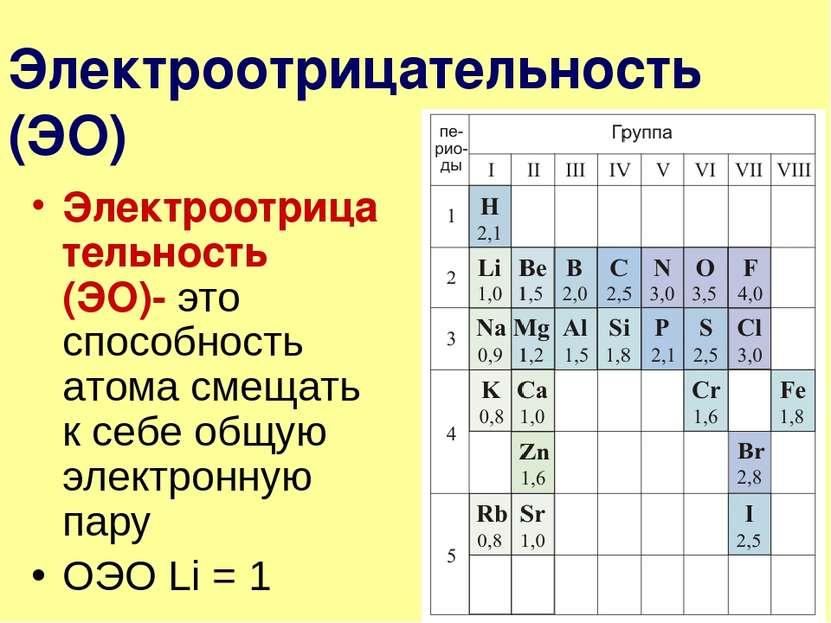 Электроотрицательность (ЭО) Электроотрицательность (ЭО)- это способность атом...