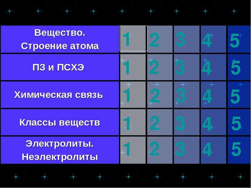 1 2 3 4 5 1 2 3 4 5 1 2 3 4 5 1 2 3 4 5 1 2 3 4 5 Вещество. Строение атома ПЗ...