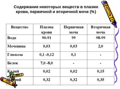 Содержание некоторых веществ в плазме крови, первичной и вторичной моче (%) В...