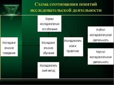 Схема соотношения понятий исследовательской деятельности