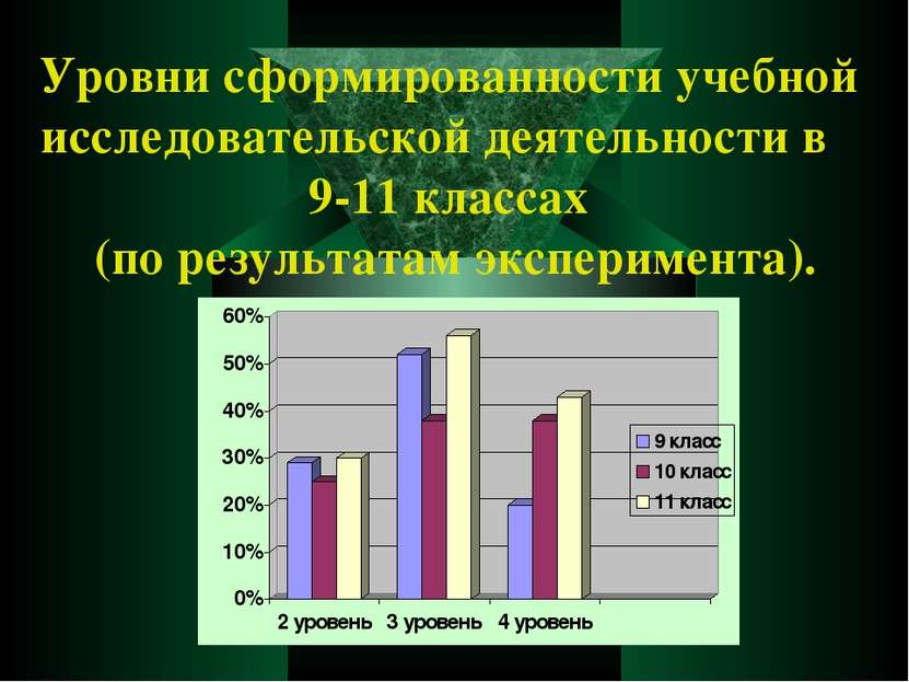 Уровни сформированности учебной исследовательской деятельности в 9-11 классах...