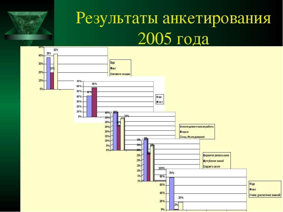 Результаты анкетирования 2005 года
