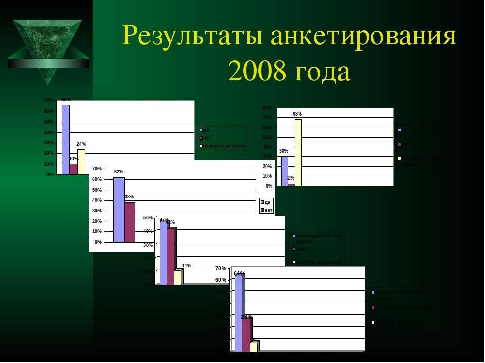 Результаты анкетирования 2008 года
