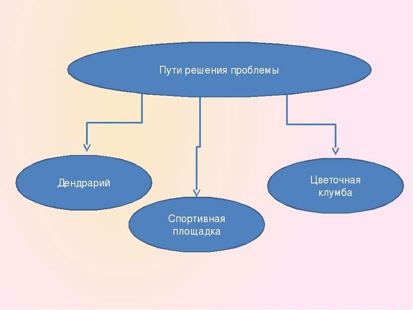 Дендрарий Пути решения проблемы Спортивная площадка Цветочная клумба