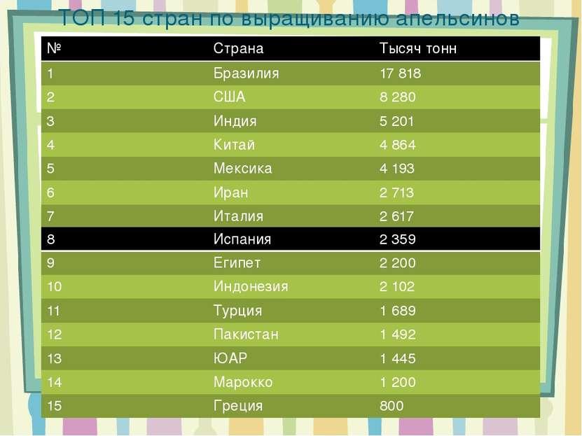 ТОП 15 стран по выращиванию апельсинов № Страна Тысяч тонн 1 Бразилия 17 818 ...