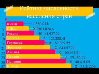Рейтинг численности населения стран 1,330,044,544 303,824,640 141,927,297 127...