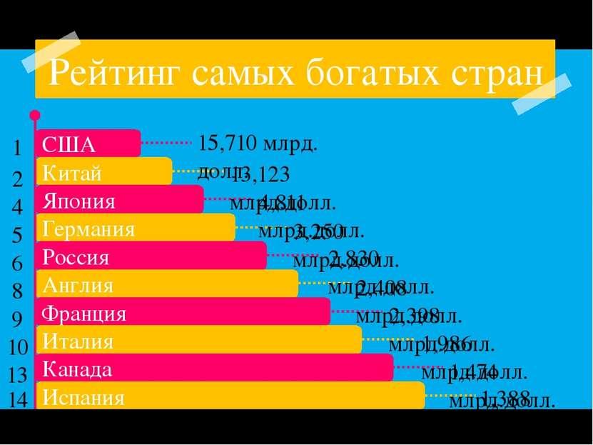Рейтинг самых богатых стран 15,710 млрд. долл. 13,123 млрд.долл. 4,811 млрд.д...
