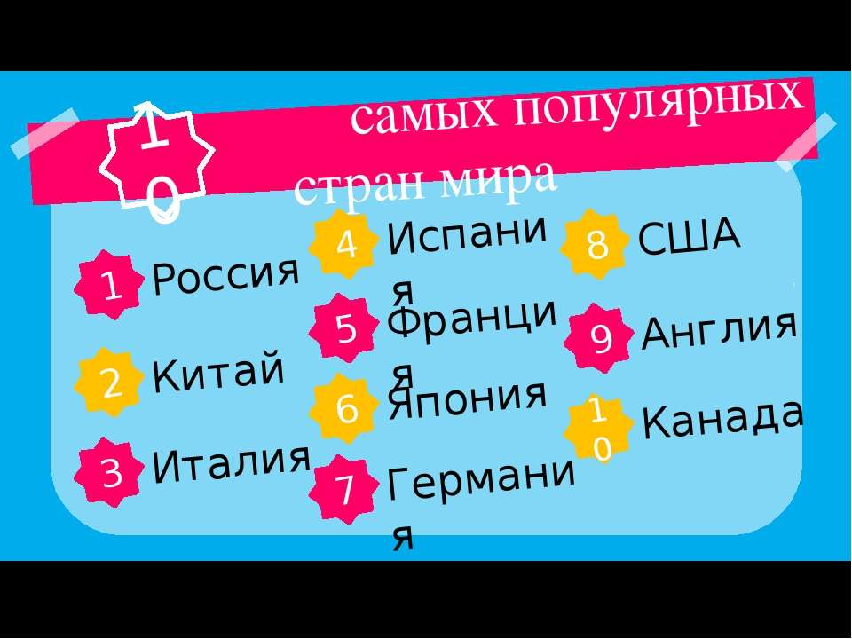 самых популярных стран мира 10 1 Россия 2 Китай 3 Италия 4 Испания 5 Франция ...