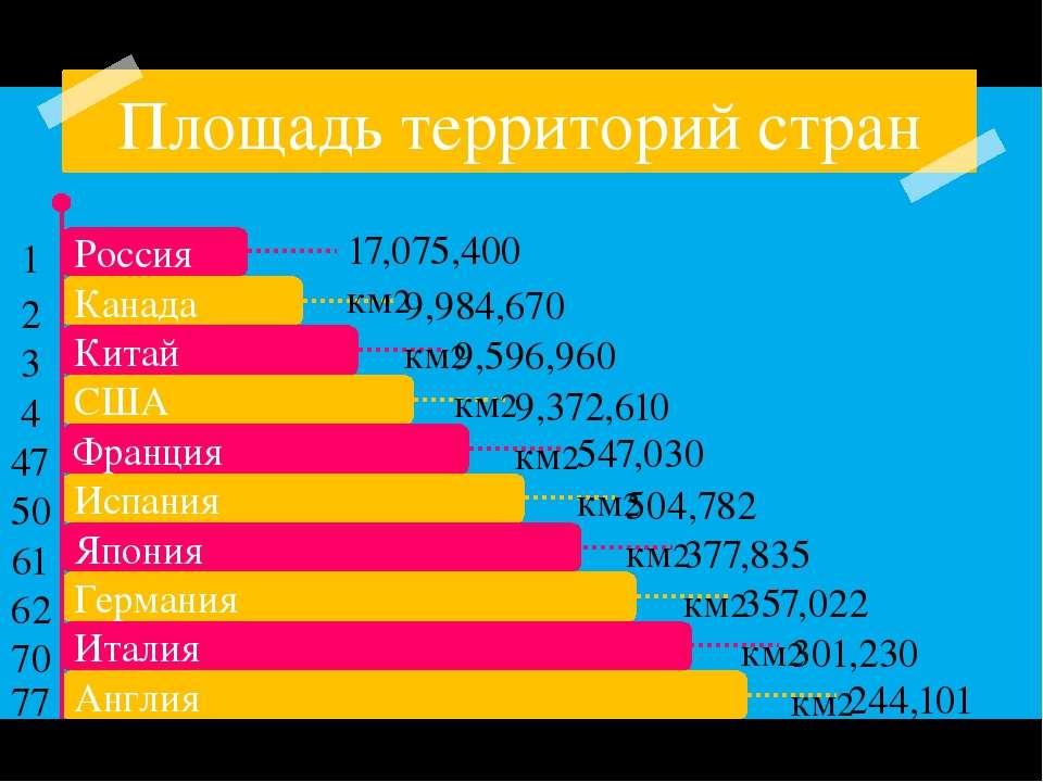 Площадь территорий стран 17,075,400 км2 9,984,670 км2 9,596,960 км2 9,372,610...
