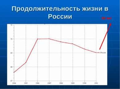 Продолжительность жизни в России 95 лет