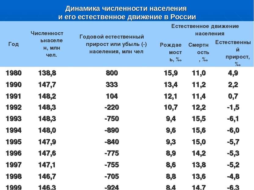 Динамика численности населения и его естественное движение в России Год Числе...