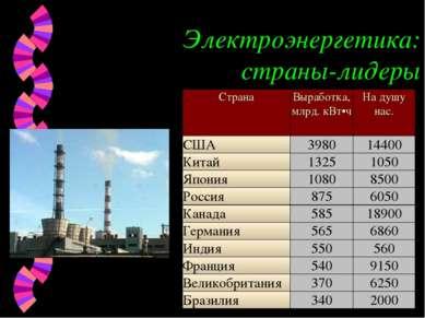 Электроэнергетика: страны-лидеры Страна Выработка, млрд. кВт•ч На душу нас. С...
