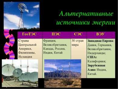Альтернативные источники энергии ГеоТЭС ПЭС СЭС ВЭУ Страны Центральной Америк...